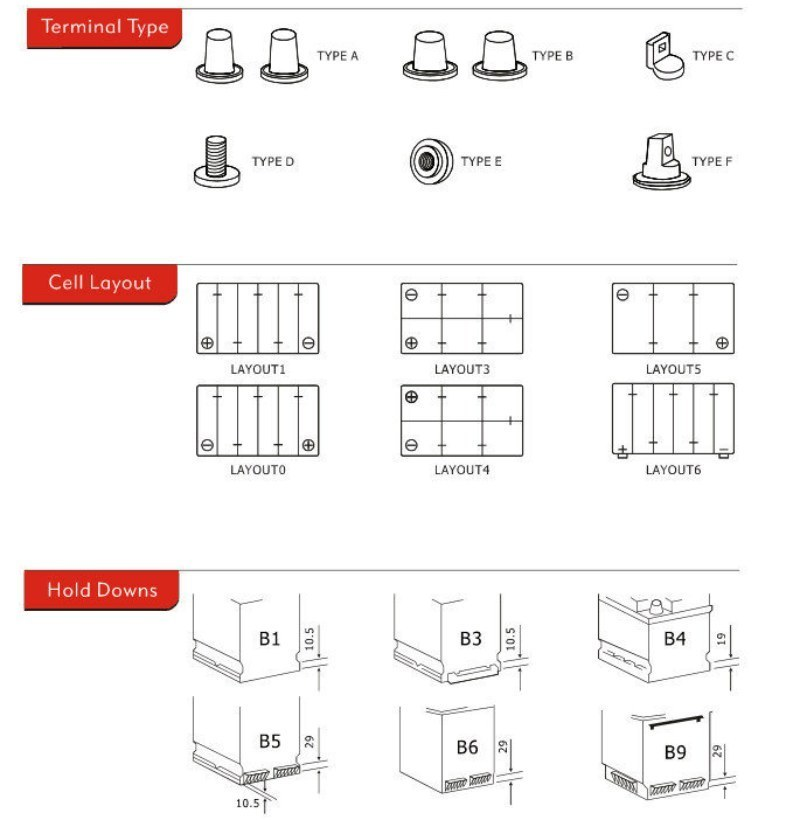 diagram över bilbatterispecifikationer